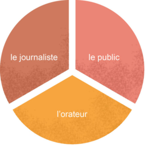 3 partenaires : le public, l'orateur, le journaliste